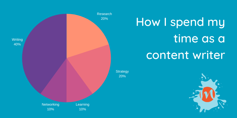 how do content writers spend their time